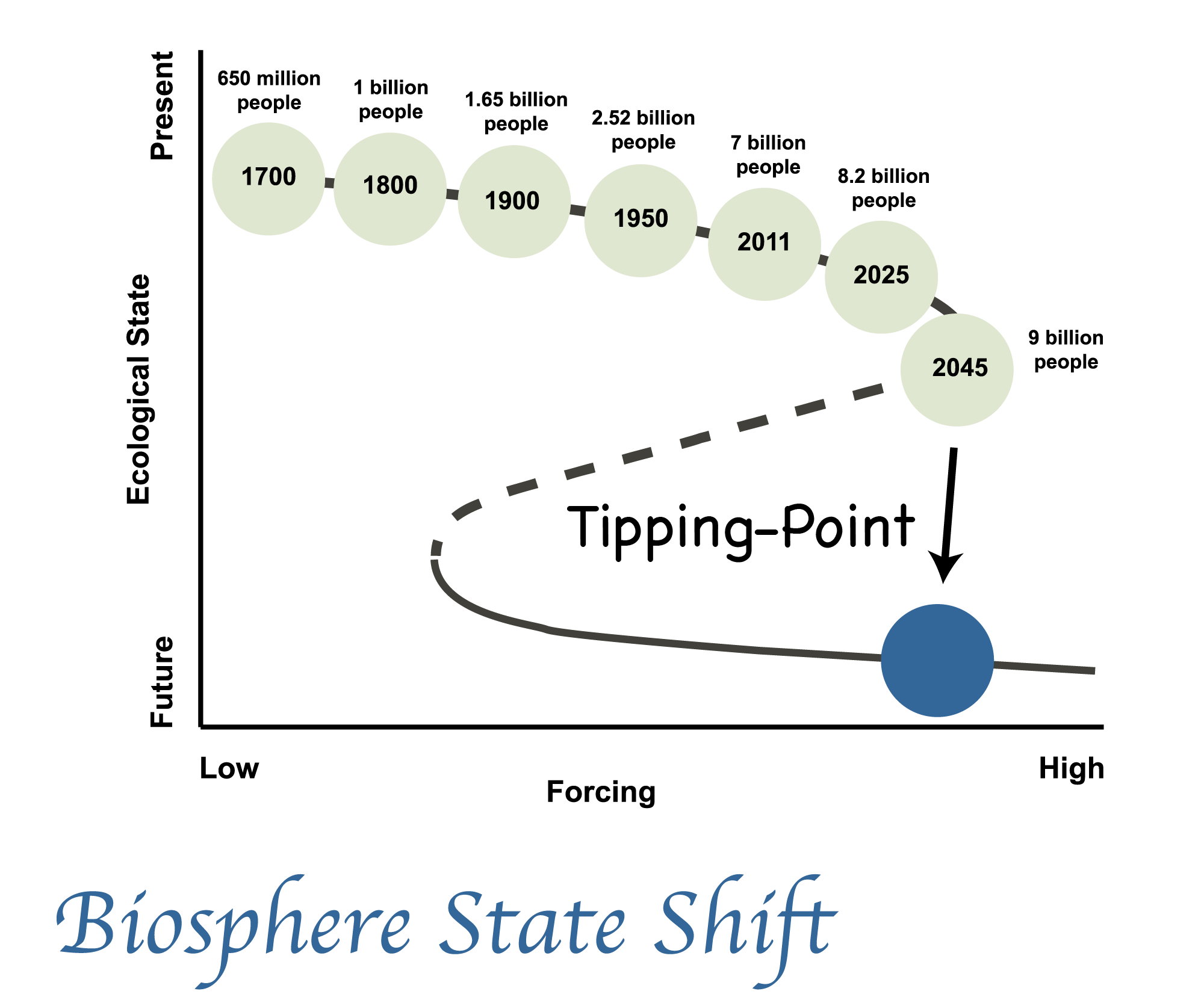 Biosphere state shift
